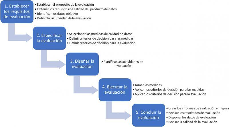 Figura 2. Proceso de evaluación de calidad de datos basado en ISO/IEC 25040