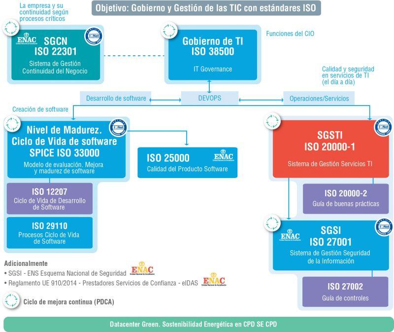 Figura 1. Modelo Dinámico de Gobierno y Gestión de las TIC de AENOR
