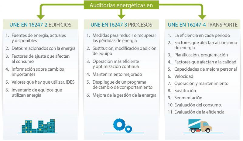 Figura 2. Evolución de actividades de una revisión energética