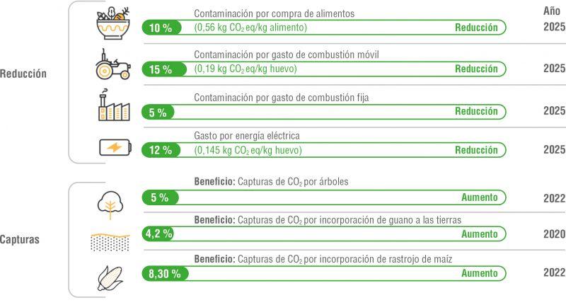 Gráfico 4. Plan de Gestión y Reducción de Emisiones