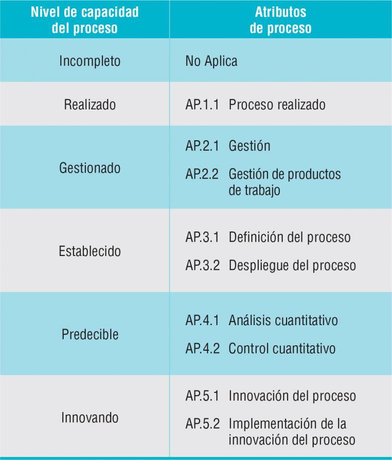 Tabla 2. Niveles de capacidad y atributos de proceso definidos en ISO/IEC 33020
