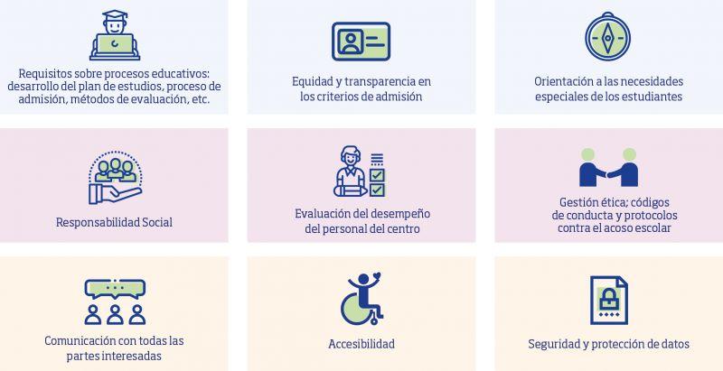 Conceptos clave de ISO 21001