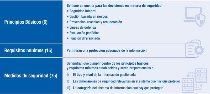 Figura 4. Principios Básicos, requisitos mínimos y medidas de seguridad – RD 3/2010 – Esquema Nacional de Seguridad