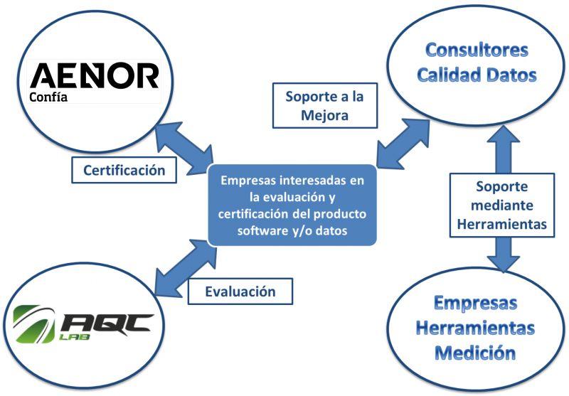 Figura 3. Ejemplo de entorno de evaluación y certificación de calidad de datos