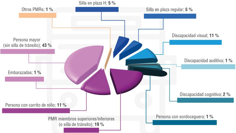 Gráfico 3. Asistencias del servicio Renfe Atendo según el tipo de discapacidad o movilidad reducida