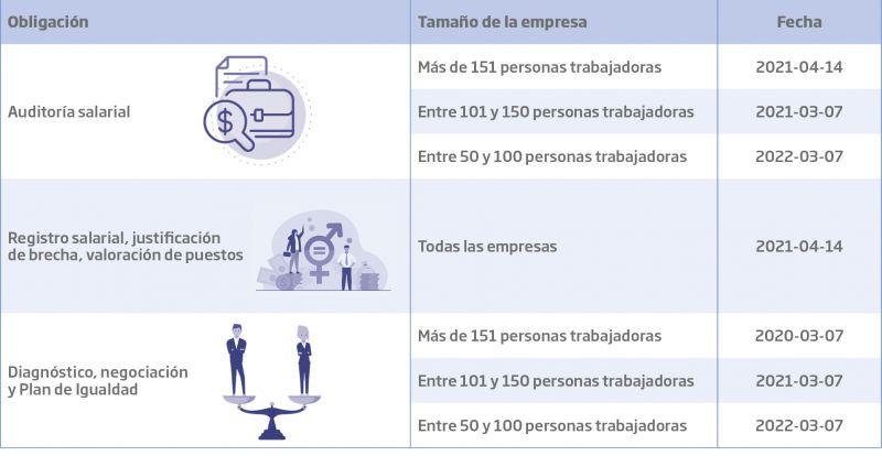 Plazos y obligaciones para las empresas