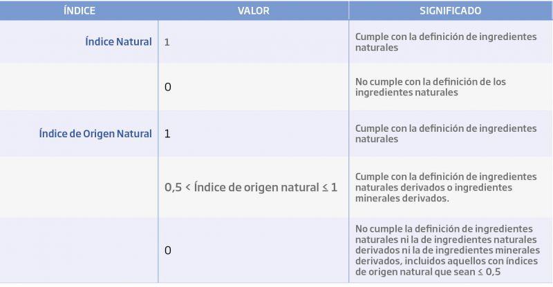 Tabla 1. Determinación de los índices natural y de origen natural de los ingredientes