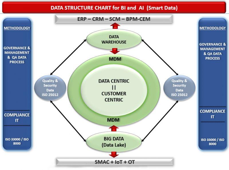 Figura 2. Modelo de Gobierno, Gestión y Calidad de Datos para Smart Data