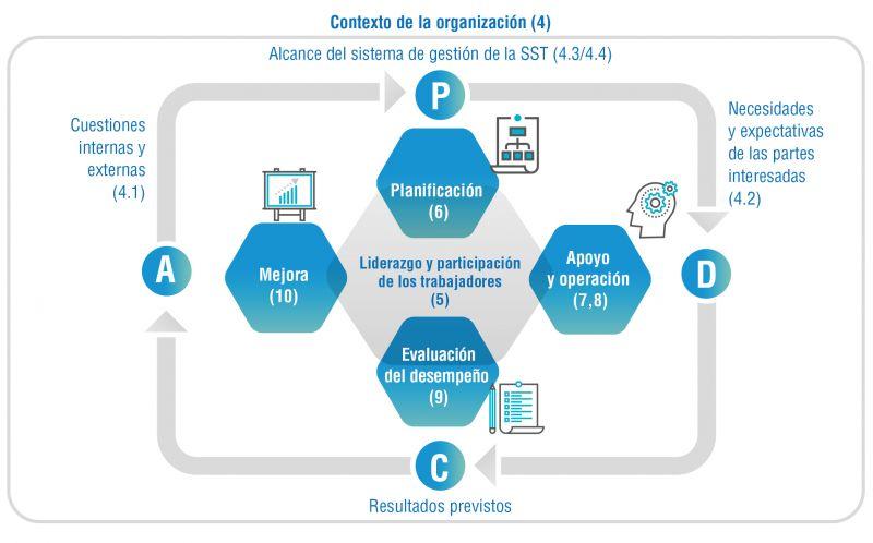 Ciclo de mejora continua de la Norma ISO 45001