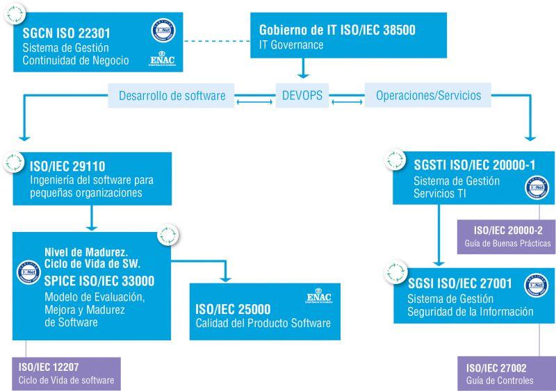 Figura 1. Modelo de gobierno y gestión de TIC de AENOR