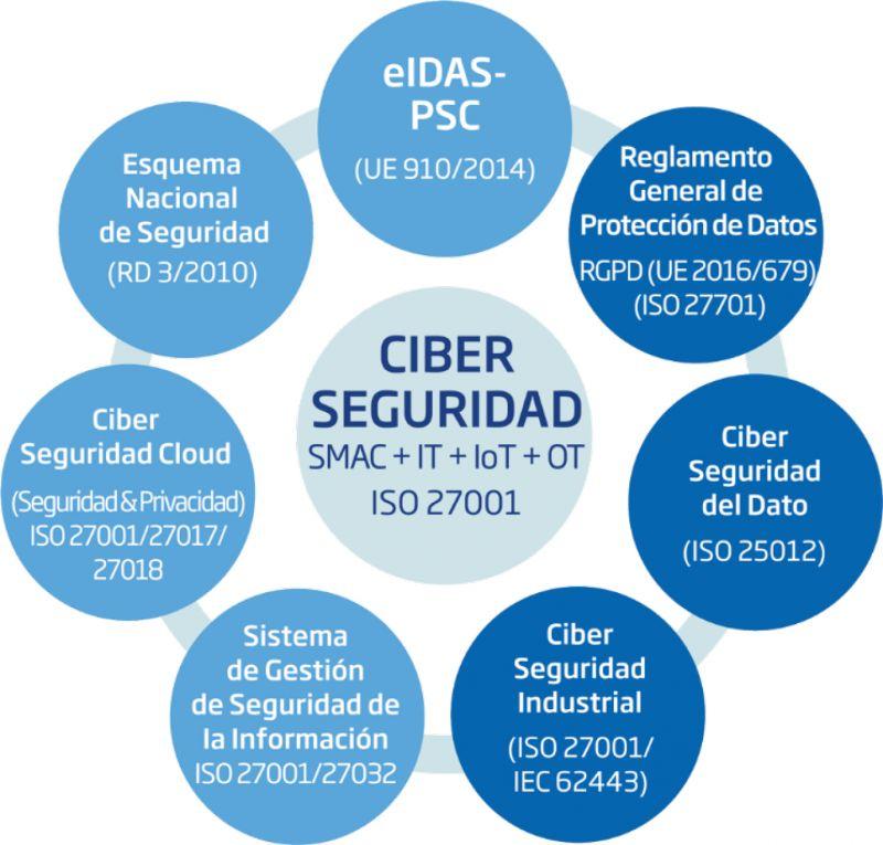 Figura 1. Modelo de Ciberseguridad&Privacidad de AENOR