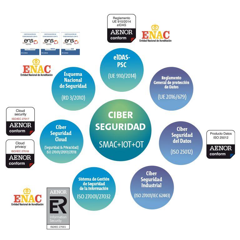 Ecosistema de Ciberseguridad y Privacidad
