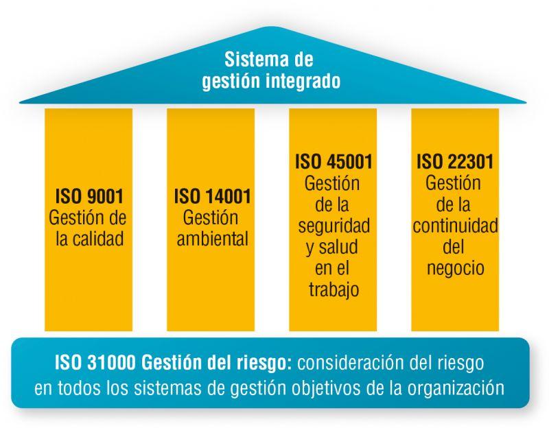 Figura 2. Consideración del riesgo en los sistemas de gestión