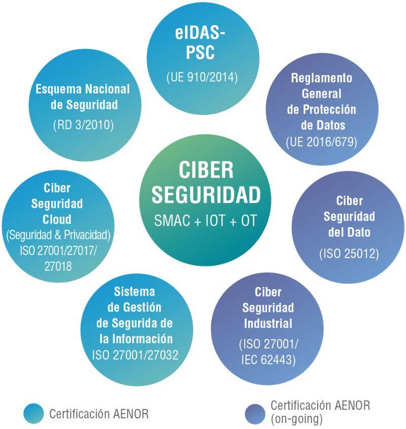 Figura 1. Ecosistema de Ciberseguridad&Privacidad de AENOR