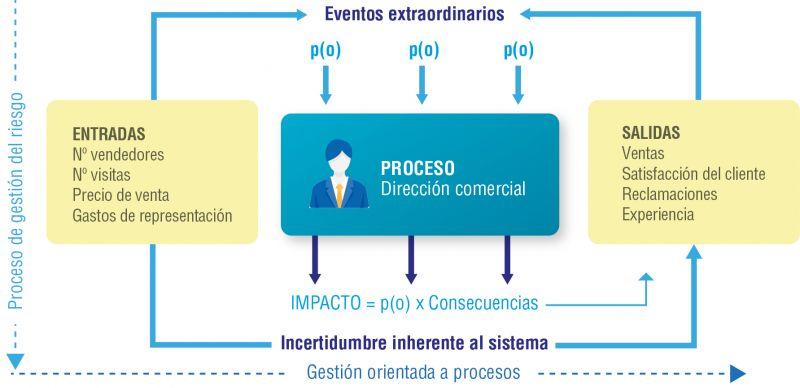 Figura 3. Relación entre la gestión orientada a procesos y el proceso de gestión del riesgo