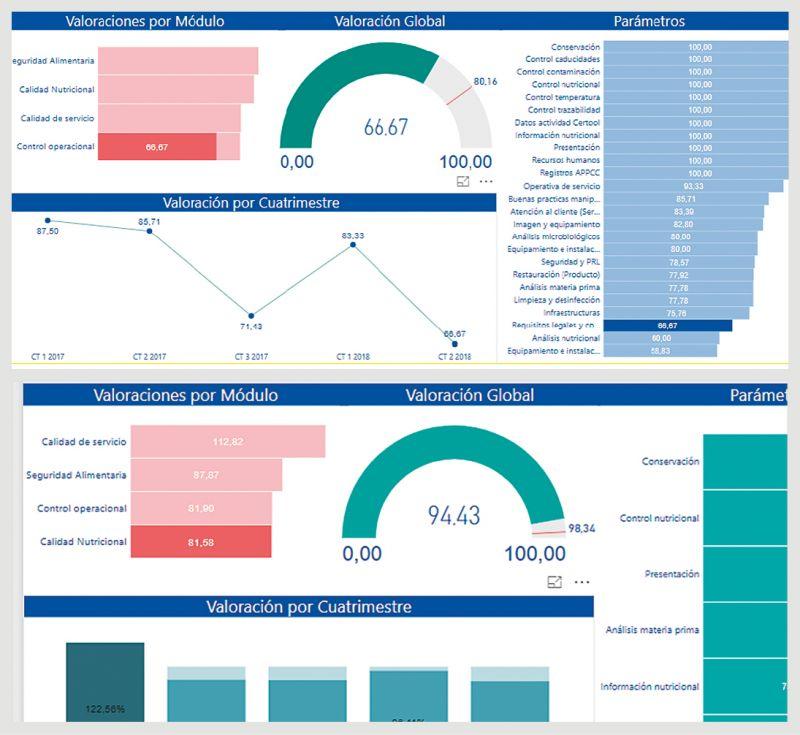 Certool es fácilmente integrable con Power BI de Microsoft permitiendo así a los usuarios generar  ...