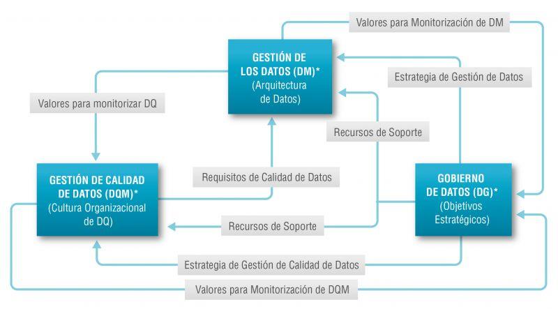 Figura 1. Relación entre gobierno, gestión de calidad y gestión de datos