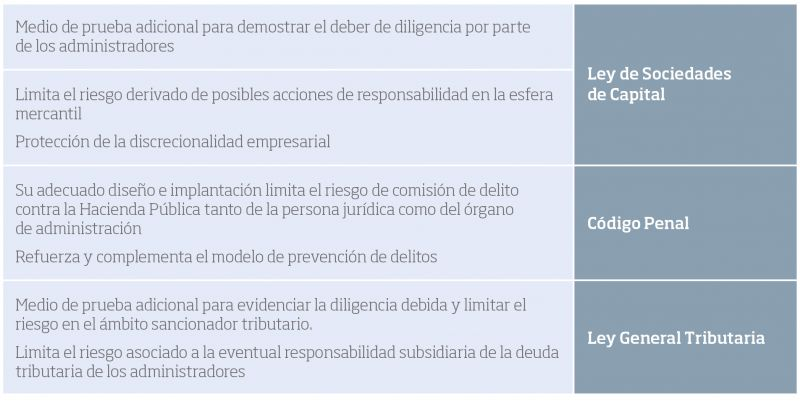 Tabla 1. Beneficios de la implantación de un sistema de gestión de compliance tributario
