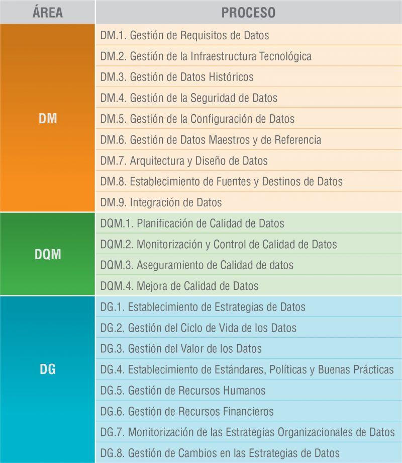Tabla 1. Procesos de gobierno, gestión de la calidad y gestión de datos