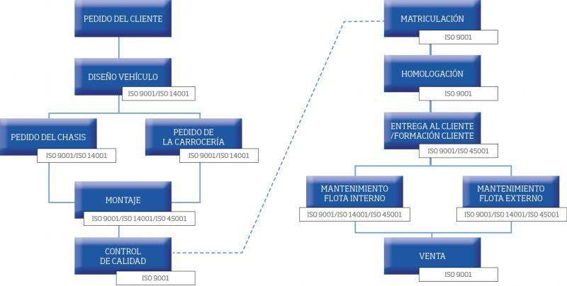 Relación de las normas en el ciclo de vida del producto