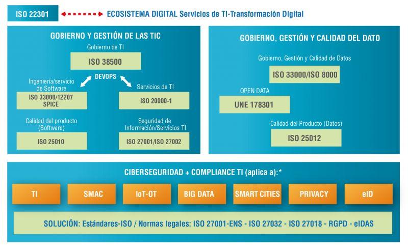 Figura 1. Ecosistema Digital de AENOR