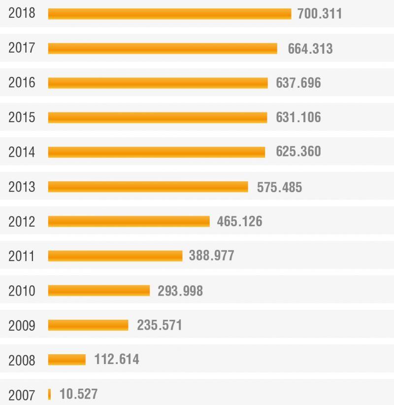 Gráfico 2. Evolución de asistencias desde el inicio del servicio Renfe Atendo en 2007