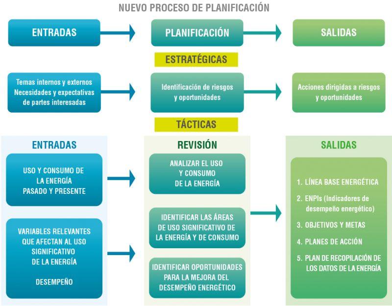 Figura 1. Proceso de planificación energética ampliado