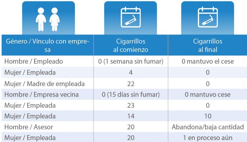 Tabla 1. Resultados primer grupo de deshabituación tabáquica (mayo-noviembre 2017)