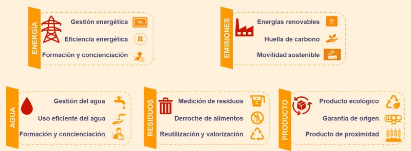Gráfico 1. Actuaciones en materia de sostenibilidad