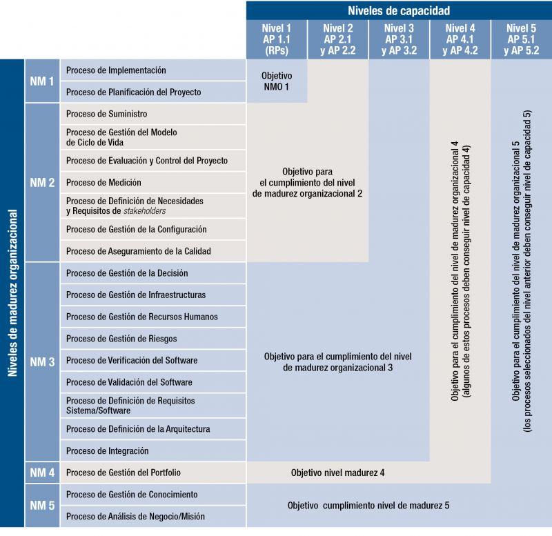 Figura 3. Procesos y Niveles de Madurez en el Modelo MMIS V.2
