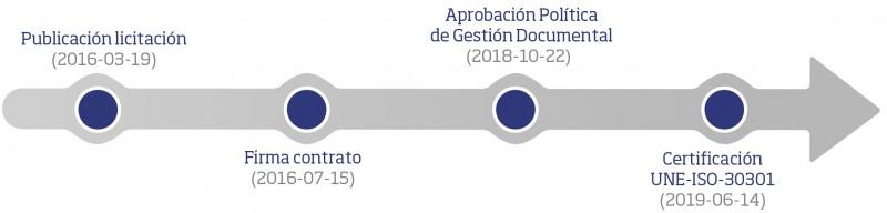 Gestión del proyecto del certificado UNE-ISO 30301