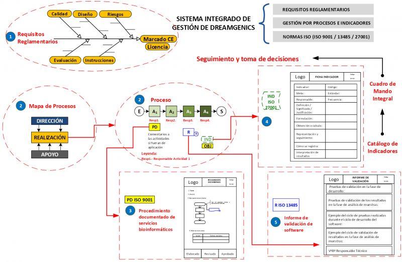 Sistema Integrado de Gestión