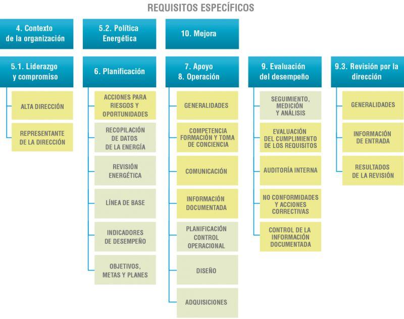 Figura 3. Requisitos Específicos de la Norma ISO 50001:2018