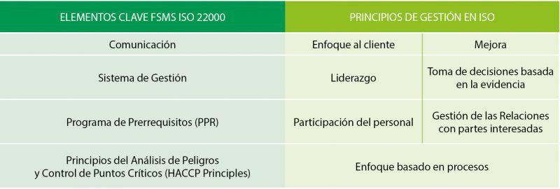 Tabla 1. Elementos clave de un Sistema de Gestión de Seguridad Alimentaria (FSMS) según la nueva ISO 22000 y principios de gestión