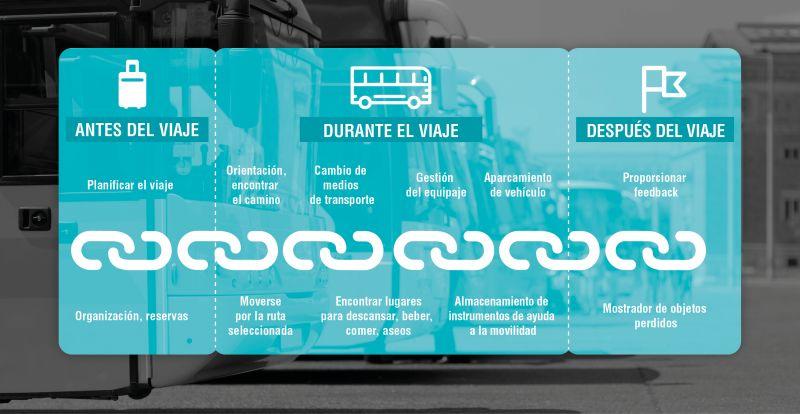Gráfico 1. Elementos de la cadena de accesibilidad en el transporte