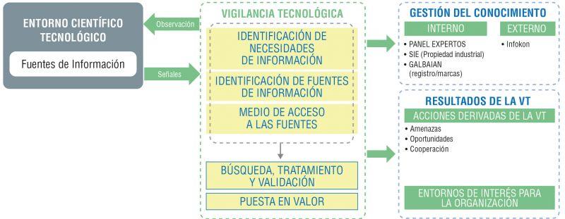 Figura 1. Modelo de Vigilancia e Inteligencia