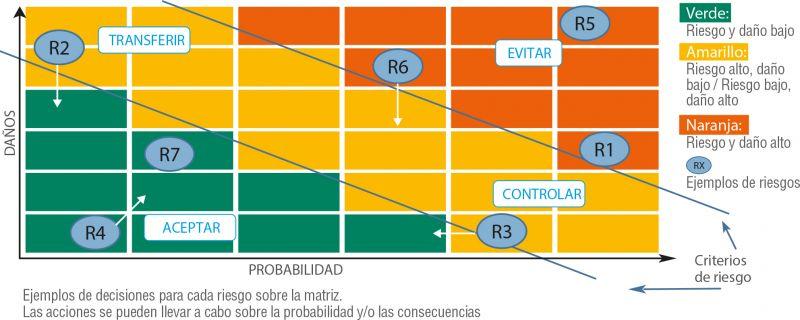 Figura 4. Evaluación de riesgos: Matriz P-1. Probabilidad - Daños
