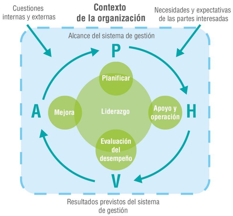 Figura 1. Modelo PHVA