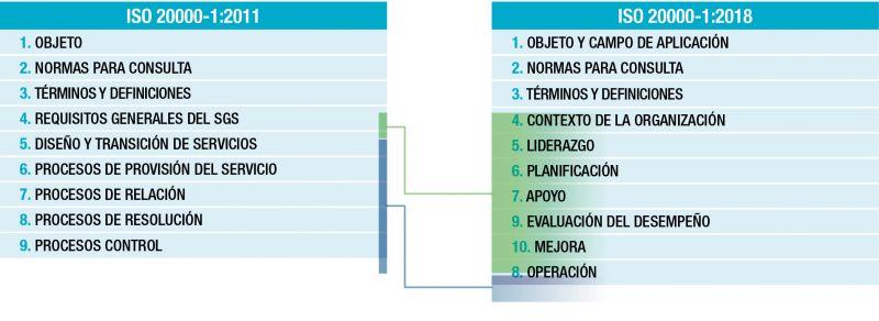 Tabla 1. Estructura de alto nivel ISO (HLS) – Comparación versión 2011 vs 2018