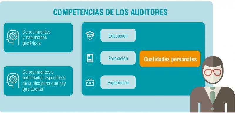 Figura 1. Requisitos de competencia de un auditor según  la Norma UNE-EN ISO 19011:2018