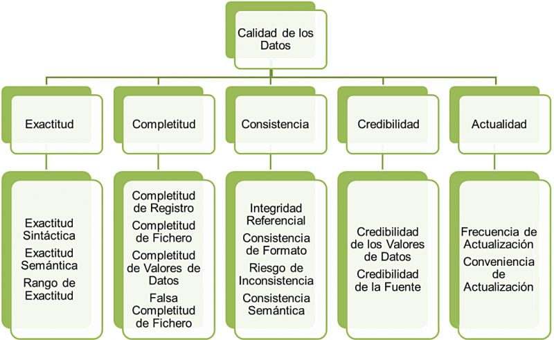 Figura 1. ISO/IEC 25012 Características