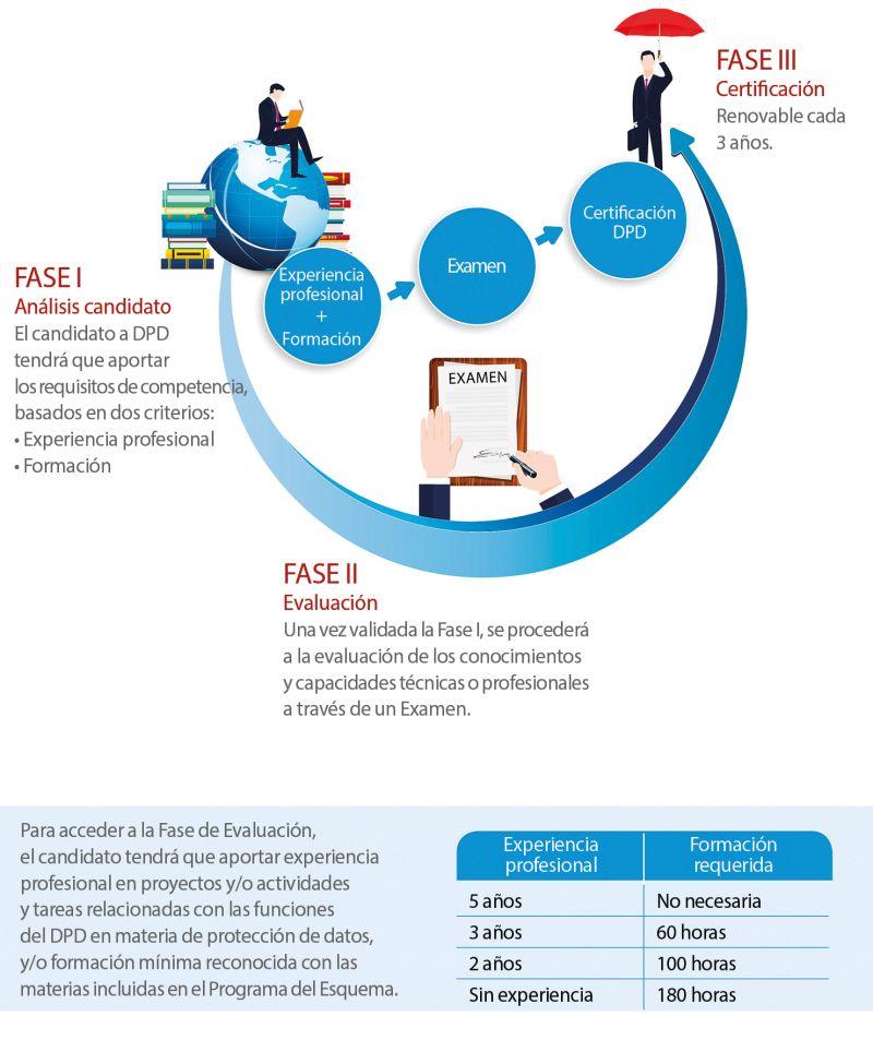Proceso de certificación DPD