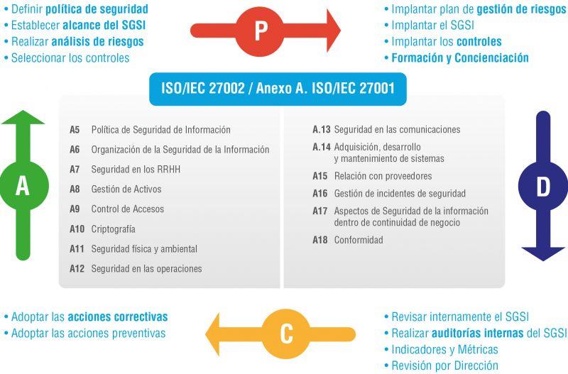 Figura 2. Ciclo de Mejora Continua ISO/IEC 27001