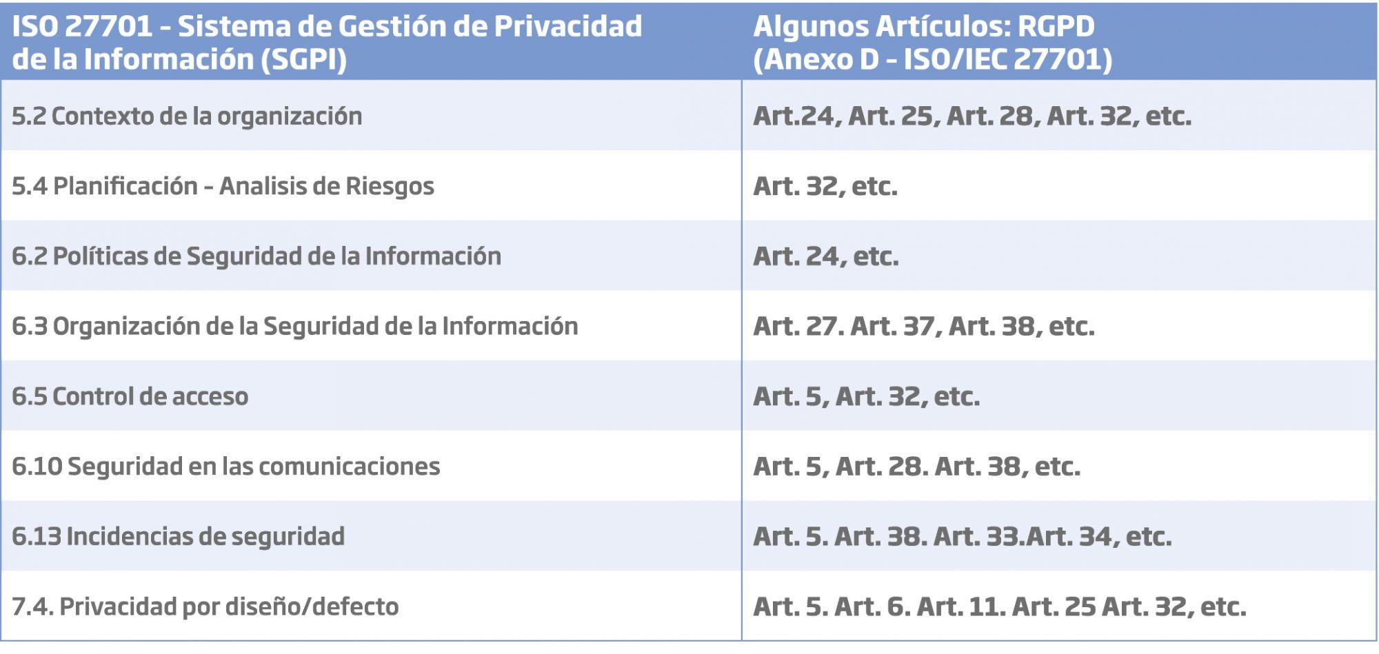 Tabla 2. Extracto orientativo de la relación ISO/IEC 27701 con Artículos del RGPD