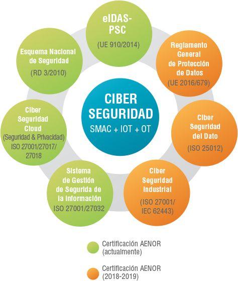 Figura 1. Ecosistema de Ciberseguridad y Privacidad – AENOR