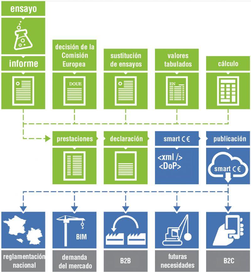 Figura 2. Flujo de información del smart