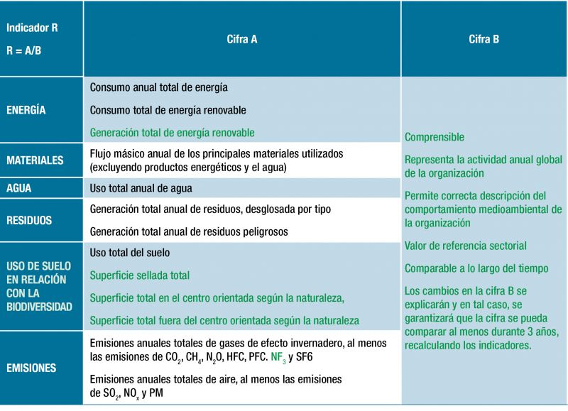 Figura 2. Indicadores básicos de EMAS