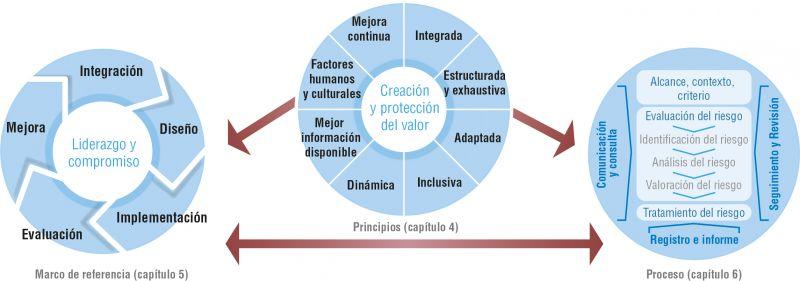 Figura 1. Principios, marco de referencia y proceso de gestión del riesgo
