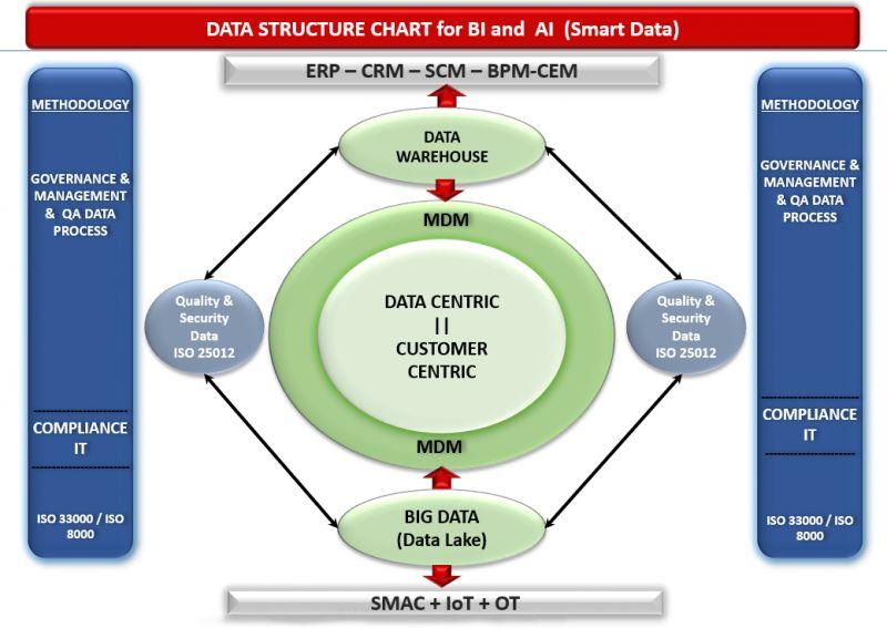 Figura 4. Modelo de Gobierno, Gestión y Calidad de Datos para Smart Data