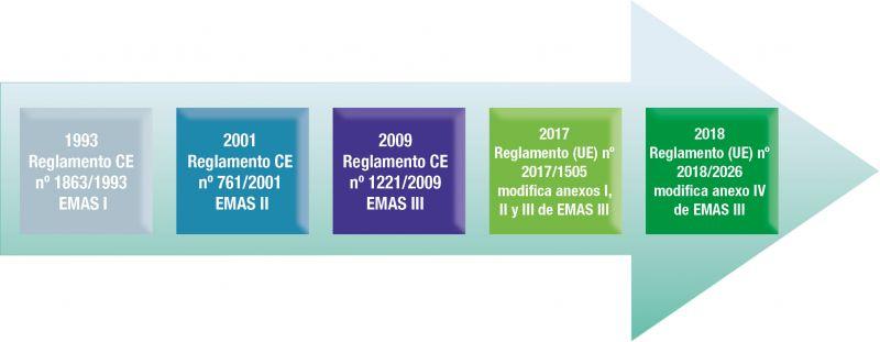 Figura 1. Revisiones del Reglamento EMAS